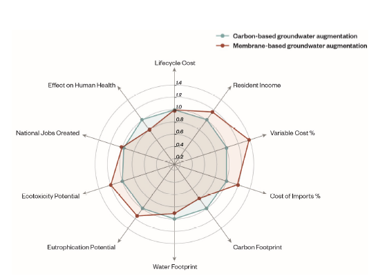 Radar chart generated from HRSD inputs pertaining to two treatment approaches for groundwater augmentation. Source: Stanford et al. 2018.